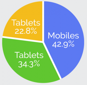 Adwords Graph Devices UK