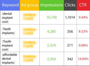 Evidence based CTR PPC Adwords