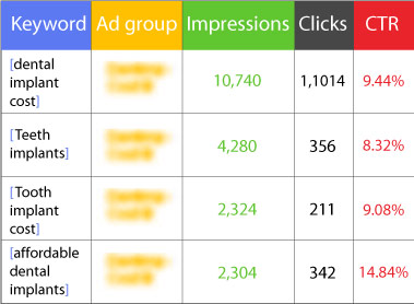 ppc-adwords-best-ctr